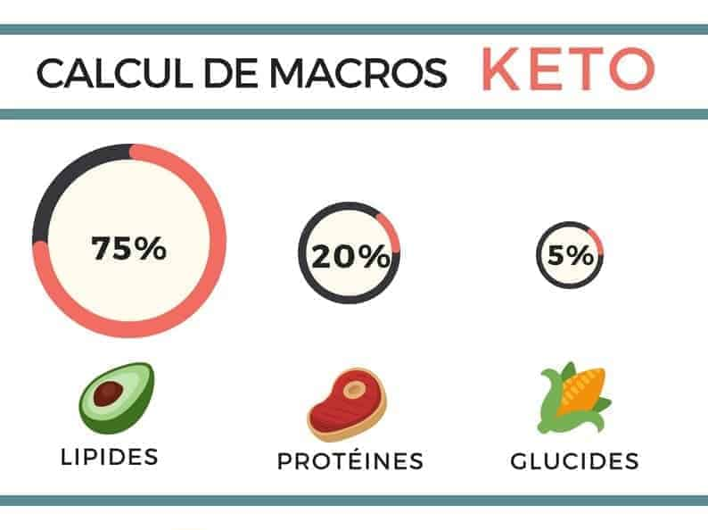 calculateur de macros pour regime cetogene